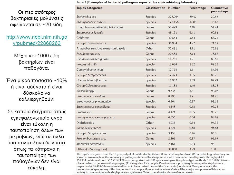Οι περισσότερες βακτηριακές μολύνσεις οφείλονται σε ~20 είδη.