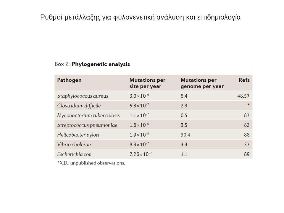 Ρυθμοί μετάλλαξης για φυλογενετική ανάλυση και επιδημιολογία