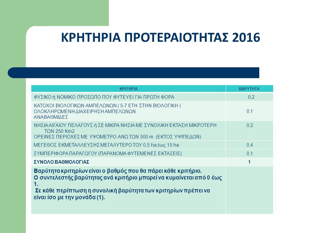 ΚΡΗΤΗΡΙΑ ΠΡΟΤΕΡΑΙΟΤΗΤΑΣ 2016 ΚΡΙΤΗΡΙΑΒΑΡΥΤΗΤΑ ΦΥΣΙΚΟ ή ΝΟΜΙΚΟ ΠΡΟΣΩΠΟ ΠΟΥ ΦΥΤΕΥΕΙ ΓΙΑ ΠΡΩΤΗ ΦΟΡΑ 0,2 ΚΑΤΟΧΟΙ ΒΙΟΛΟΓΙΚΩΝ ΑΜΠΕΛΩΝΩΝ ( 5-7 ΕΤΗ ΣΤΗΝ ΒΙΟΛΟΓΙΚΗ ) ΟΛΟΚΛΗΡΩΜΕΝΗ ΔΙΑΧΕΙΡΗΣΗ ΑΜΠΕΛΩΝΩΝ ΑΝΑΒΑΘΜΙΔΕΣ 0,1 ΝΗΣΙΑ ΑΙΓΑΙΟΥ ΠΕΛΑΓΟΥΣ ή ΣΕ ΜΙΚΡΑ ΝΗΣΙΑ ΜΕ ΣΥΝΟΛΙΚΗ ΕΚΤΑΣΗ ΜΙΚΡΟΤΕΡΗ ΤΩΝ 250 Km2 ΟΡΕΙΝΕΣ ΠΕΡΙΟΧΕΣ ΜΕ ΥΨΟΜΕΤΡΟ ΑΝΩ ΤΩΝ 500 m (ΕΚΤΟΣ ΥΨΙΠΕΔΩΝ) 0,2 ΜΕΓΕΘΟΣ ΕΚΜΕΤΑΛΛΕΥΣΗΣ ΜΕΓΑΛΥΤΕΡΟ ΤΟΥ 0,5 ha έως 15 ha 0,4 ΣΥΜΠΕΡΙΦΟΡΑ ΠΑΡΑΓΩΓΟΥ (ΠΑΡΑΝΟΜΑ ΦΥΤΕΜΕΝΕΣ ΕΚΤΑΣΕΙΣ) 0,1 ΣΥΝΟΛΟ ΒΑΘΜΟΛΟΓΙΑΣ1 Βαρύτητα κριτηρίων είναι ο βαθμός που θα πάρει κάθε κριτήριο.