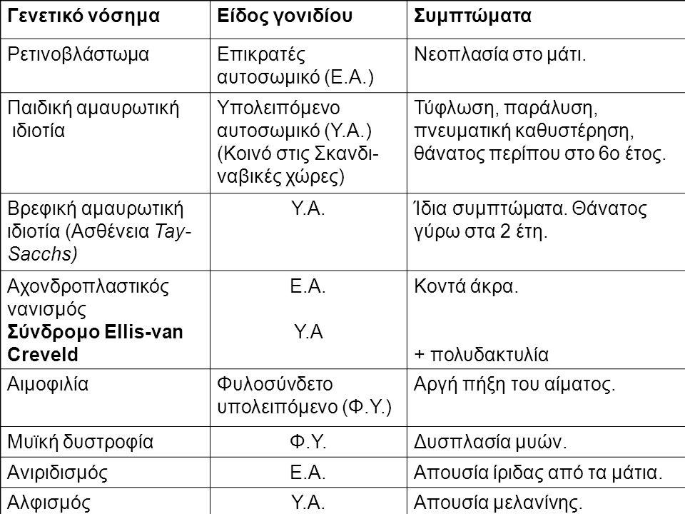 Γενετικό νόσημαΕίδος γονιδίουΣυμπτώματα ΡετινοβλάστωμαΕπικρατές αυτοσωμικό (Ε.Α.) Νεοπλασία στο μάτι.