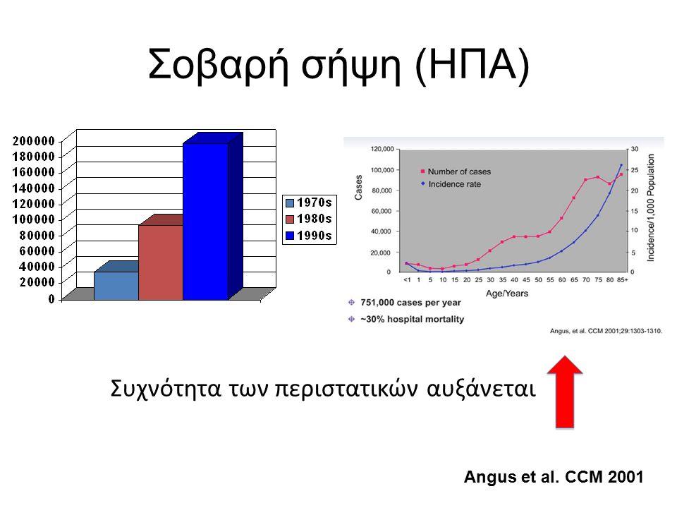 Σοβαρή σήψη (ΗΠΑ) Angus et al. CCM 2001 Συχνότητα των περιστατικών αυξάνεται