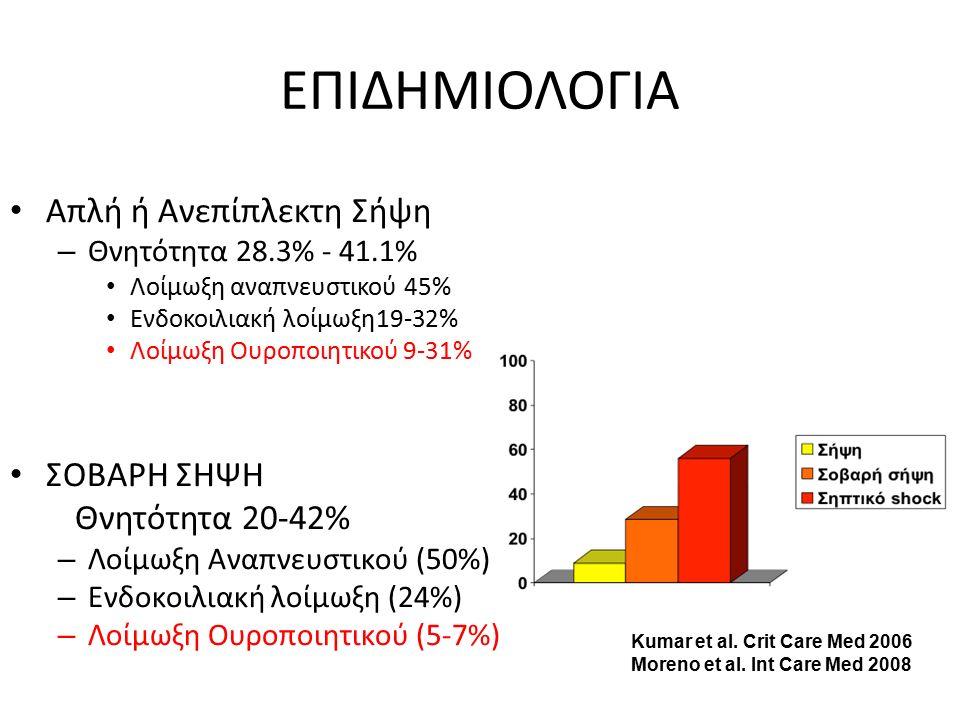 ΕΠΙΔΗΜΙΟΛΟΓΙΑ Απλή ή Ανεπίπλεκτη Σήψη – Θνητότητα 28.3% - 41.1% Λοίμωξη αναπνευστικού 45% Ενδοκοιλιακή λοίμωξη19-32% Λοίμωξη Ουροποιητικού 9-31% ΣΟΒΑΡΗ ΣΗΨΗ Θνητότητα 20-42% – Λοίμωξη Αναπνευστικού (50%) – Ενδοκοιλιακή λοίμωξη (24%) – Λοίμωξη Ουροποιητικού (5-7%) Kumar et al.
