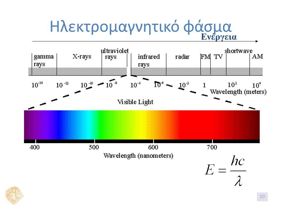 Ηλεκτρομαγνητικό φάσμα Ενέργεια 10