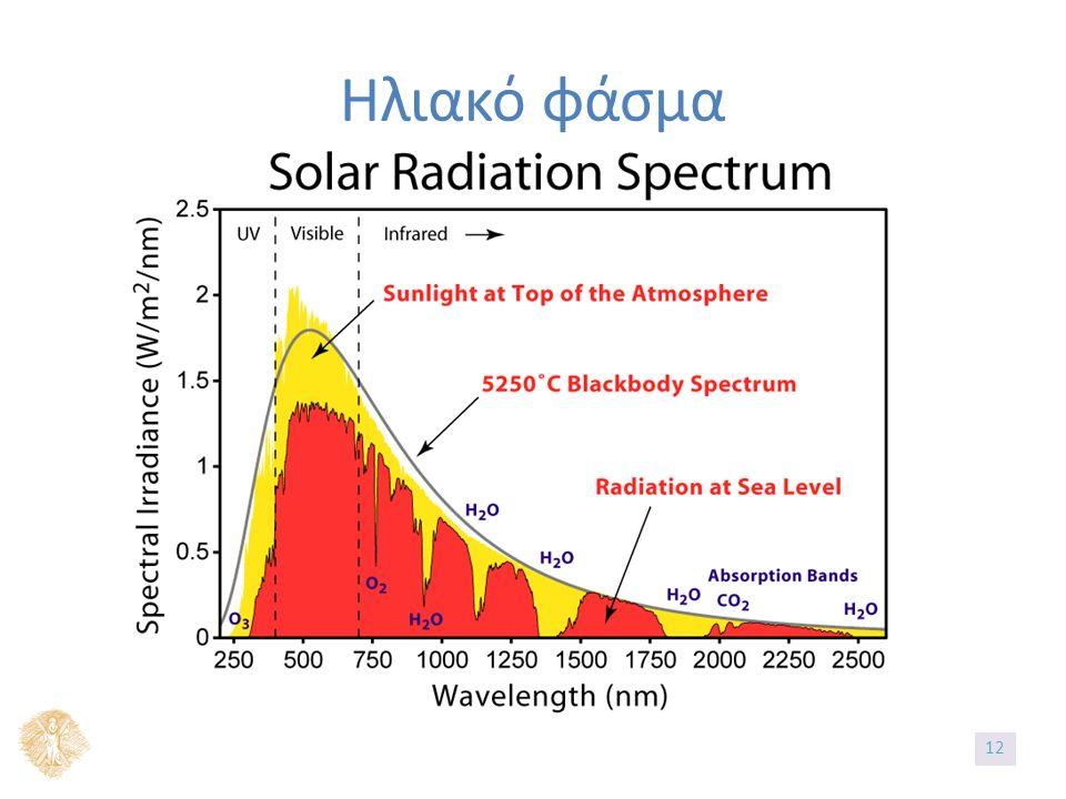 Ηλιακό φάσμα 12