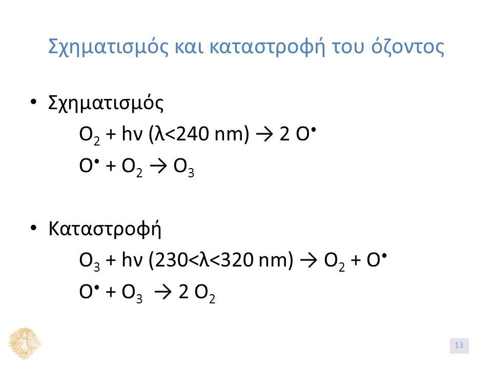Σχηματισμός και καταστροφή του όζοντος Σχηματισμός Ο 2 + hν (λ<240 nm) → 2 O O + O 2 → O 3 Καταστροφή O 3 + hν (230<λ<320 nm) → O 2 + O O + O 3 → 2 O 2 1313