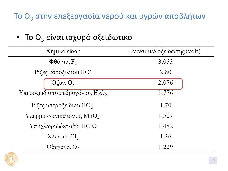 Το Ο 3 στην επεξεργασία νερού και υγρών αποβλήτων Το Ο 3 είναι ισχυρό οξειδωτικό Χημικό είδοςΔυναμικό οξείδωσης (volt) Φθόριο, F 2 3,053 Ρίζες υδροξυλίου HO 2,80 Όζον, Ο 3 2,076 Υπεροξείδιο του υδρογόνου, Η 2 Ο 2 1,776 Ρίζες υπεροξειδίου HO 2 1,70 Υπερμαγγανικά ιόντα, MnO 4 - 1,507 Υποχλωριώδες οξύ, HClO1,482 Χλώριο, Cl 2 1,36 Οξυγόνο, O 2 1,229 1515