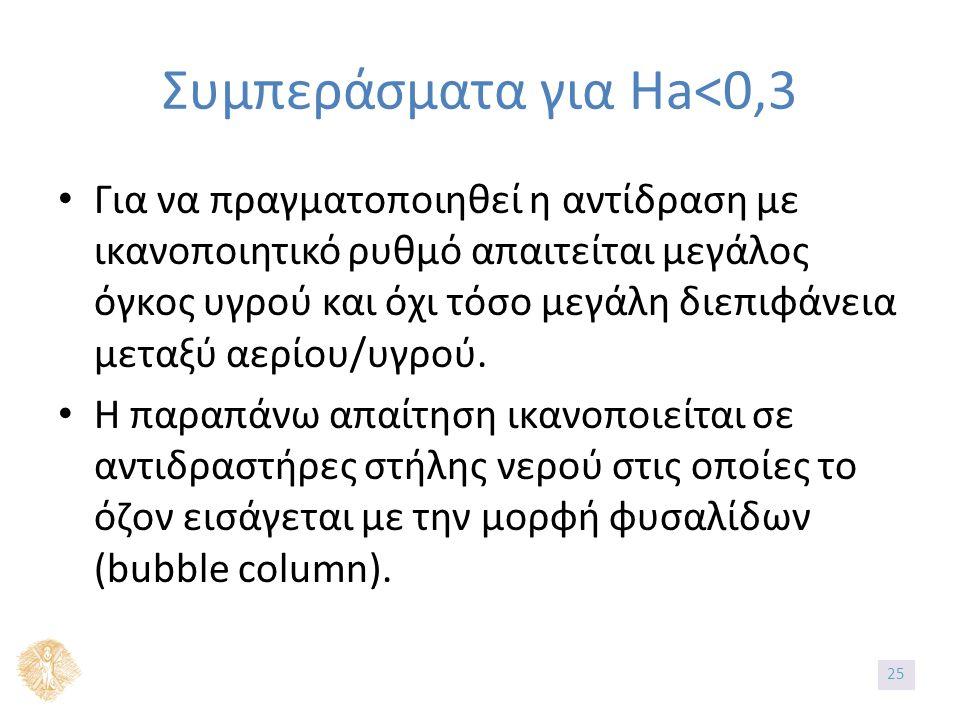Συμπεράσματα για Ha<0,3 Για να πραγματοποιηθεί η αντίδραση με ικανοποιητικό ρυθμό απαιτείται μεγάλος όγκος υγρού και όχι τόσο μεγάλη διεπιφάνεια μεταξύ αερίου/υγρού.