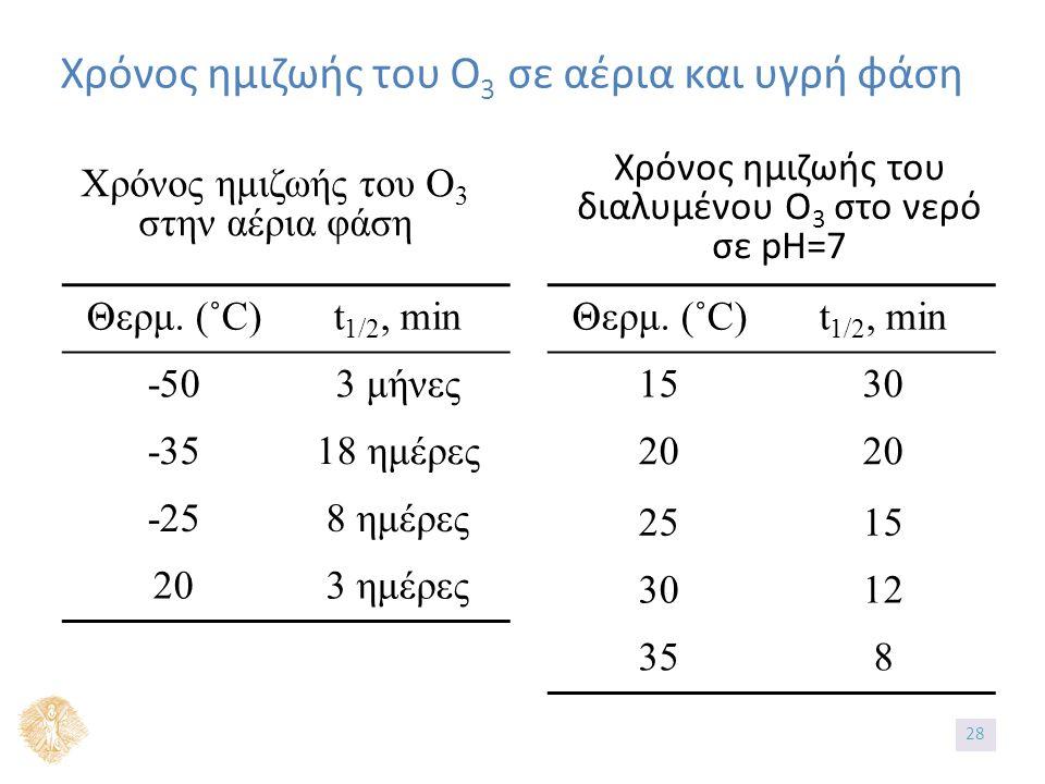 Χρόνος ημιζωής του Ο 3 σε αέρια και υγρή φάση Χρόνος ημιζωής του διαλυμένου Ο 3 στο νερό σε pH=7 Θερμ.