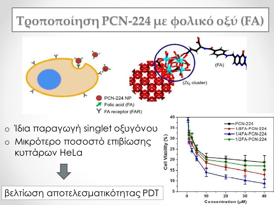 o Ίδια παραγωγή singlet οξυγόνου o Μικρότερο ποσοστό επιβίωσης κυττάρων HeLa Τροποποίηση PCN-224 με φολικό οξύ (FA) βελτίωση αποτελεσματικότητας PDT