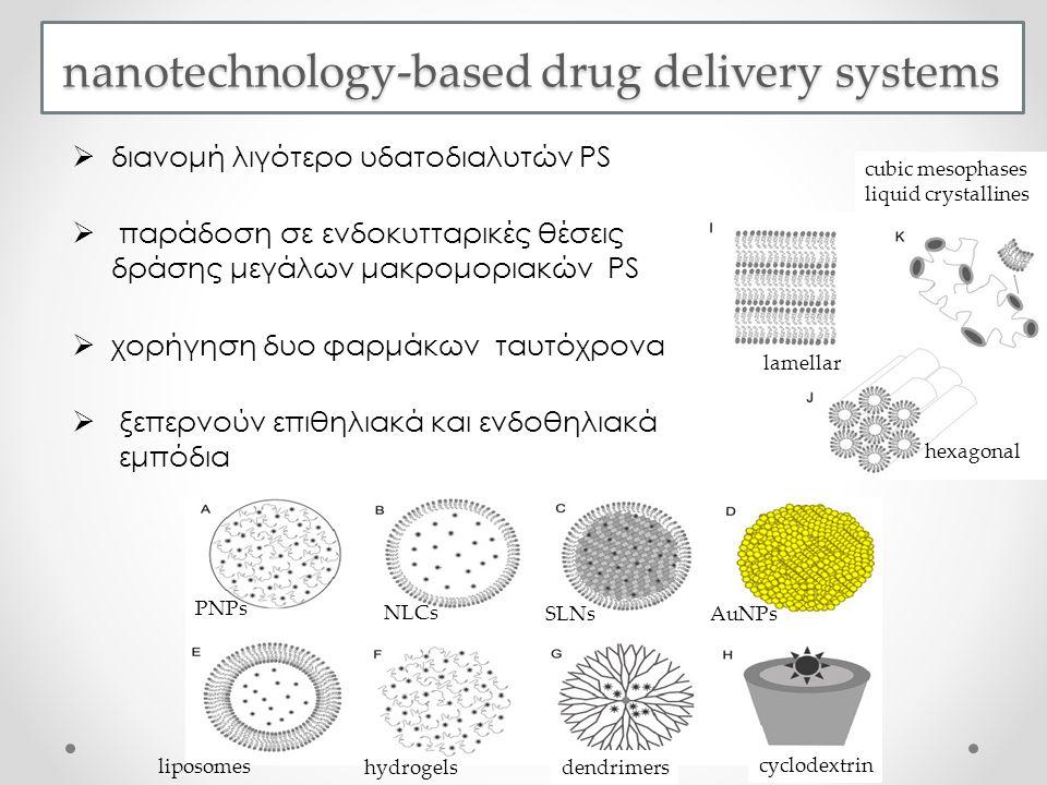  διανομή λιγότερο υδατοδιαλυτών PS  παράδοση σε ενδοκυτταρικές θέσεις δράσης μεγάλων μακρομοριακών PS  χορήγηση δυο φαρμάκων ταυτόχρονα  ξεπερνούν επιθηλιακά και ενδοθηλιακά εμπόδια nanotechnology-based drug delivery systems PNPs SLNs NLCs AuNPs hydrogels liposomes dendrimers cyclodextrin hexagonal lamellar cubic mesophases liquid crystallines