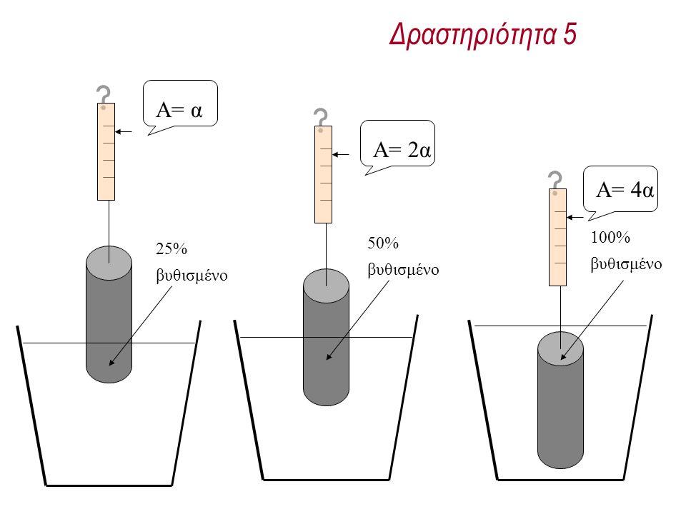 Δραστηριότητα 5 25% βυθισμένο Α= α Α= 2α Α= 4α 50% βυθισμένο 100% βυθισμένο