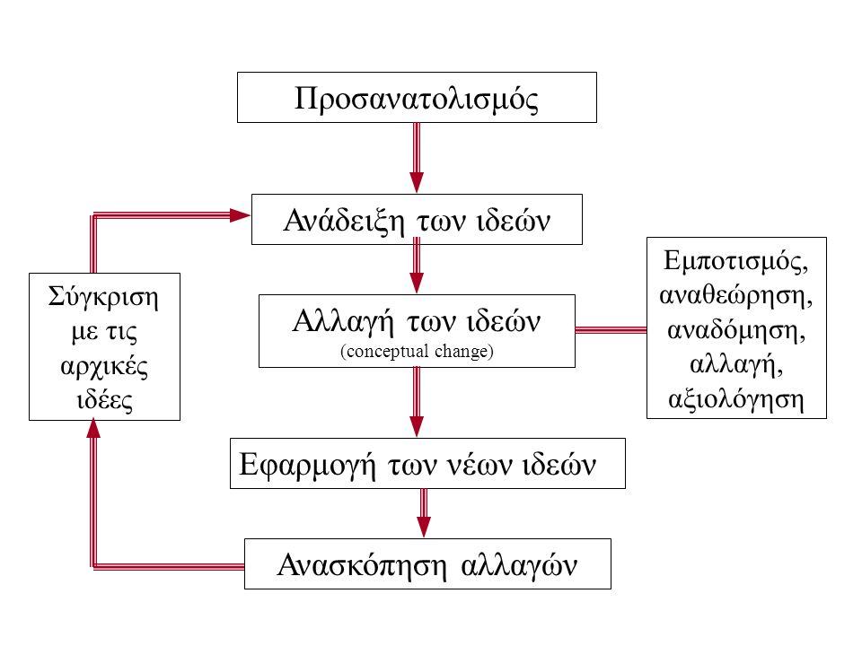 Προσανατολισμός Σύγκριση με τις αρχικές ιδέες Ανάδειξη των ιδεών Αλλαγή των ιδεών (conceptual change) Εφαρμογή των νέων ιδεών Ανασκόπηση αλλαγών Εμποτισμός, αναθεώρηση, αναδόμηση, αλλαγή, αξιολόγηση