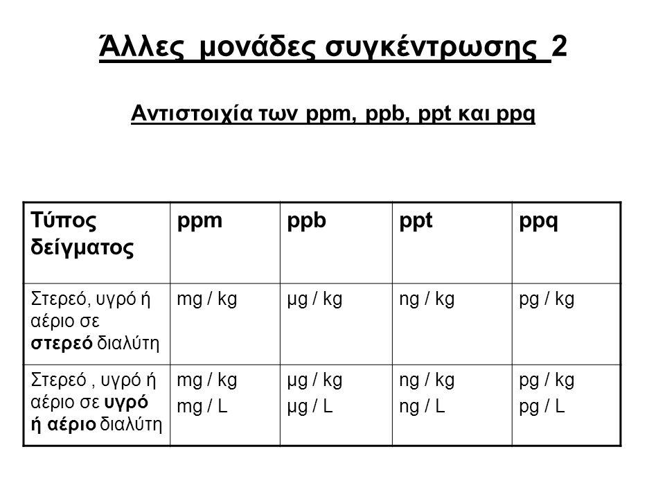 Άλλες μονάδες συγκέντρωσης 2 Αντιστοιχία των ppm, ppb, ppt και ppq Τύπος δείγματος ppmppbpptppq Στερεό, υγρό ή αέριο σε στερεό διαλύτη mg / kgμg / kgng / kgpg / kg Στερεό, υγρό ή αέριο σε υγρό ή αέριο διαλύτη mg / kg mg / L μg / kg μg / L ng / kg ng / L pg / kg pg / L
