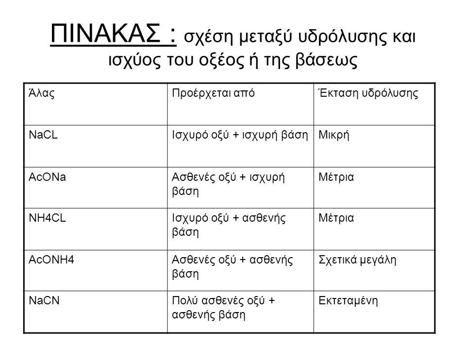 ΠΙΝΑΚΑΣ : σχέση μεταξύ υδρόλυσης και ισχύος του οξέος ή της βάσεως ΆλαςΠροέρχεται απόΈκταση υδρόλυσης NaCLΙσχυρό οξύ + ισχυρή βάσηΜικρή AcONaΑσθενές οξύ + ισχυρή βάση Μέτρια NH4CLΙσχυρό οξύ + ασθενής βάση Μέτρια AcONH4Ασθενές οξύ + ασθενής βάση Σχετικά μεγάλη NaCNΠολύ ασθενές οξύ + ασθενής βάση Εκτεταμένη