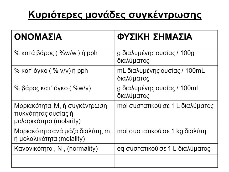 Κυριότερες μονάδες συγκέντρωσης ΟΝΟΜΑΣΙΑΦΥΣΙΚΗ ΣΗΜΑΣΙΑ % κατά βάρος ( %w/w ) ή pphg διαλυμένης ουσίας / 100g διαλύματος % κατ' όγκο ( % v/v) ή pphmL διαλυμένης ουσίας / 100mL διαλύματος % βάρος κατ΄ όγκο ( %w/v)g διαλυμένης ουσίας / 100mL διαλύματος Μοριακότητα, Μ, ή συγκέντρωση πυκνότητας ουσίας ή μολαρικότητα (molarity) mol συστατικού σε 1 L διαλύματος Μοριακότητα ανά μάζα διαλύτη, m, ή μολαλικότητα (molality) mol συστατικού σε 1 kg διαλύτη Κανονικότητα, Ν, (normality)eq συστατικού σε 1 L διαλύματος