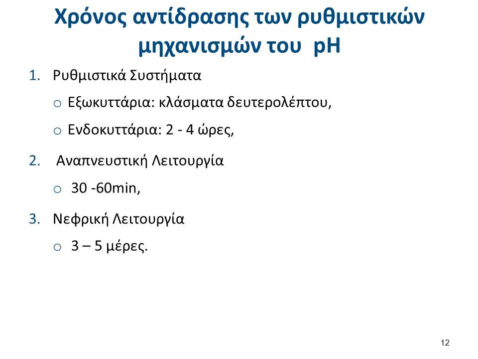 Χρόνος αντίδρασης των ρυθμιστικών μηχανισμών του pH 1.Ρυθμιστικά Συστήματα o Εξωκυττάρια: κλάσματα δευτερολέπτου, o Ενδοκυττάρια: 2 - 4 ώρες, 2.