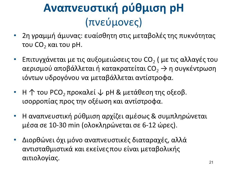 Αναπνευστική ρύθμιση pH (πνεύμονες) 2η γραμμή άμυνας: ευαίσθητη στις μεταβολές της πυκνότητας του CO 2 και του pH.