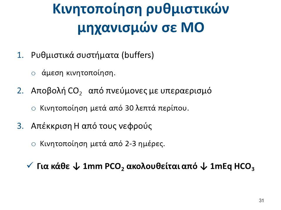 Κινητοποίηση ρυθμιστικών μηχανισμών σε ΜΟ 1.Ρυθμιστικά συστήματα (buffers) o άμεση κινητοποίηση.