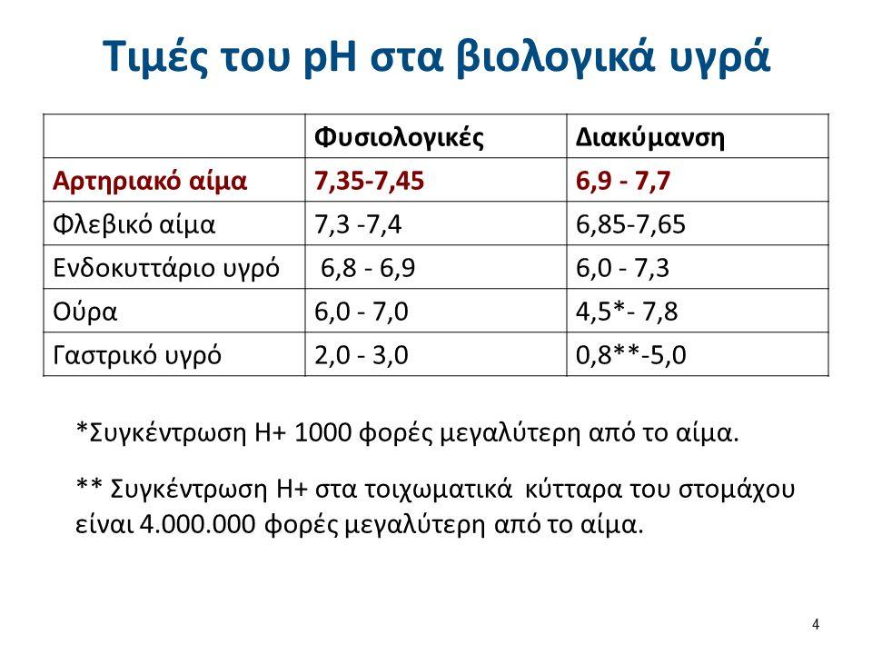 Τιμές του pH στα βιολογικά υγρά ΦυσιολογικέςΔιακύμανση Αρτηριακό αίμα7,35-7,456,9 - 7,7 Φλεβικό αίμα7,3 -7,46,85-7,65 Ενδοκυττάριο υγρό 6,8 - 6,96,0 - 7,3 Ούρα6,0 - 7,04,5*- 7,8 Γαστρικό υγρό2,0 - 3,00,8**-5,0 4 *Συγκέντρωση Η+ 1000 φορές μεγαλύτερη από το αίμα.