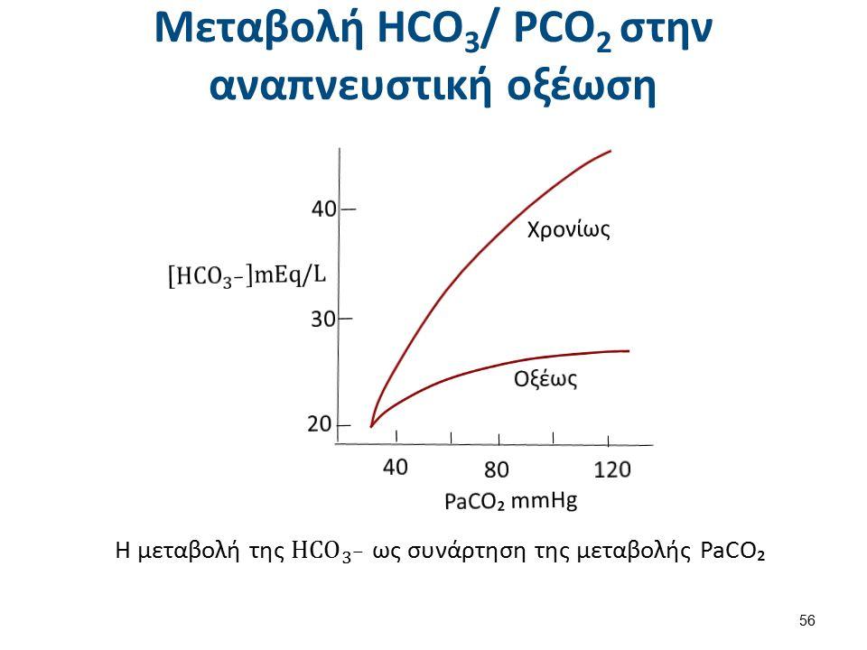 Μεταβολή HCO 3 / PCO 2 στην αναπνευστική οξέωση 56