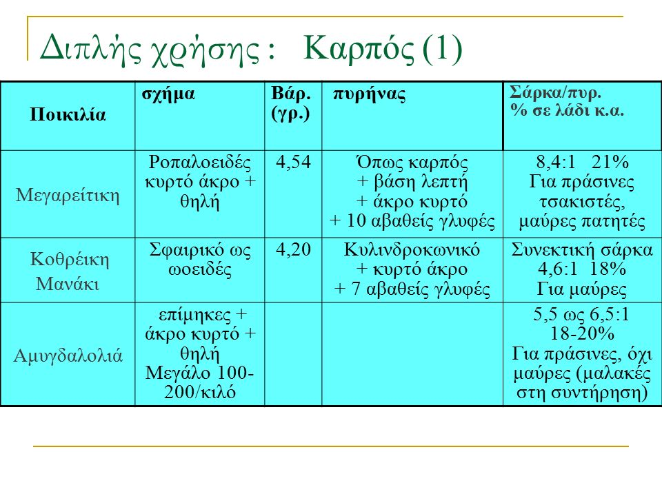 Διπλής χρήσης : Καρπός (1) Ποικιλία σχήμαΒάρ. (γρ.) πυρήνας Σάρκα/πυρ. % σε λάδι κ.α. Μεγαρείτικη Ροπαλοειδές κυρτό άκρο + θηλή 4,54Όπως καρπός + βάση