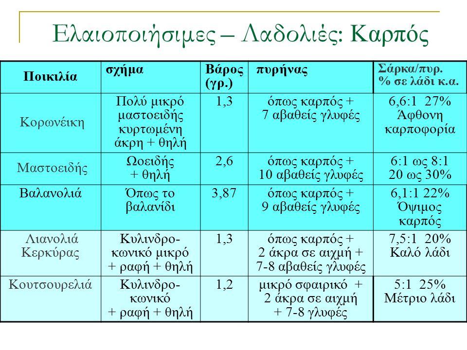 Ελαιοποιήσιμες – Λαδολιές: Καρπός Ποικιλία σχήμαΒάρος (γρ.) πυρήνας Σάρκα/πυρ. % σε λάδι κ.α. Κορωνέικη Πολύ μικρό μαστοειδής κυρτωμένη άκρη + θηλή 1,