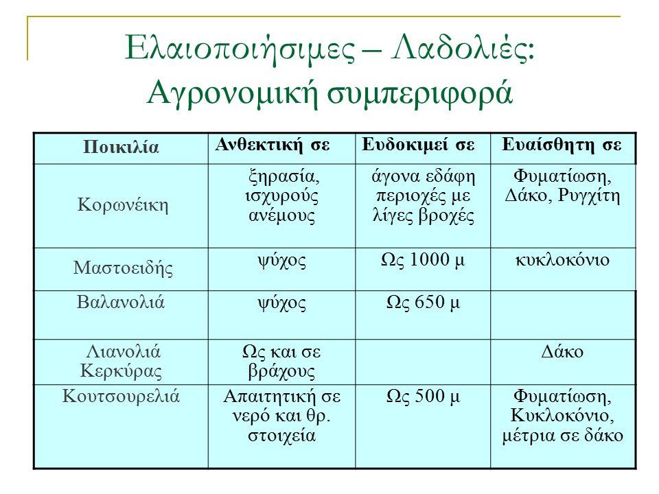 Διπλής χρήσης : Καρπός (2) Ποικιλία σχήμαΒάρ.(γρ.) πυρήνας Σάρκα/πυρ.