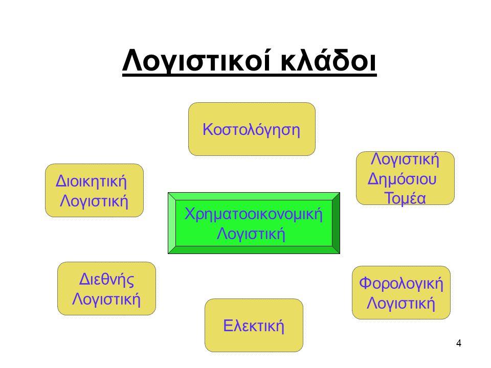4 Λογιστικοί κλάδοι Διοικητική Λογιστική Κοστολόγηση Λογιστική Δημόσιου Τομέα Ελεκτική Φορολογική Λογιστική Διεθνής Λογιστική Χρηματοοικονομική Λογιστική