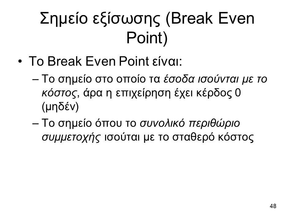 Σημείο εξίσωσης (Break Even Point) To Break Even Point είναι: –Το σημείο στο οποίο τα έσοδα ισούνται με το κόστος, άρα η επιχείρηση έχει κέρδος 0 (μηδέν) –Το σημείο όπου το συνολικό περιθώριο συμμετοχής ισούται με το σταθερό κόστος 48