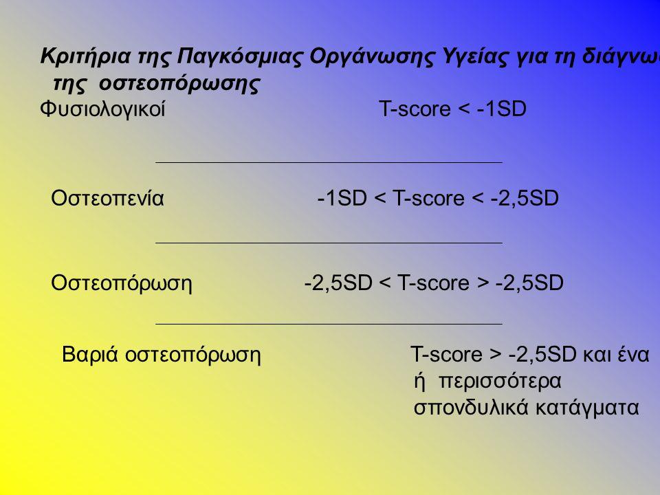Κριτήρια της Παγκόσμιας Οργάνωσης Υγείας για τη διάγνωση της οστεοπόρωσης Φυσιολογικοί T-score < -1SD Οστεοπενία -1SD < T-score < -2,5SD Οστεοπόρωση -2,5SD -2,5SD Βαριά οστεοπόρωση T-score > -2,5SD και ένα ή περισσότερα σπονδυλικά κατάγματα