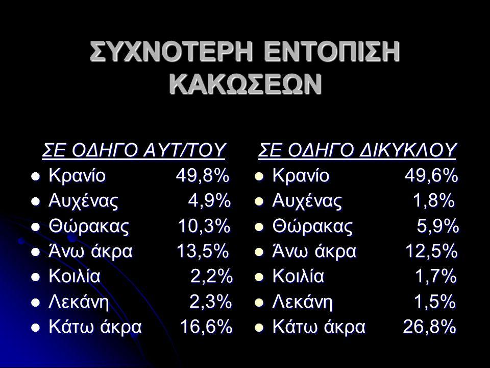 ΣΥΧΝΟΤΕΡΗ ΕΝΤΟΠΙΣΗ ΚΑΚΩΣΕΩΝ ΣΕ ΟΔΗΓΟ ΑΥΤ/ΤΟΥ Κρανίο 49,8% Κρανίο 49,8% Αυχένας 4,9% Αυχένας 4,9% Θώρακας 10,3% Θώρακας 10,3% Άνω άκρα 13,5% Άνω άκρα 13,5% Κοιλία 2,2% Κοιλία 2,2% Λεκάνη 2,3% Λεκάνη 2,3% Κάτω άκρα 16,6% Κάτω άκρα 16,6% ΣΕ ΟΔΗΓΟ ΔΙΚΥΚΛΟΥ Κρανίο 49,6% Κρανίο 49,6% Αυχένας 1,8% Αυχένας 1,8% Θώρακας 5,9% Θώρακας 5,9% Άνω άκρα 12,5% Άνω άκρα 12,5% Κοιλία 1,7% Κοιλία 1,7% Λεκάνη 1,5% Λεκάνη 1,5% Κάτω άκρα 26,8% Κάτω άκρα 26,8%