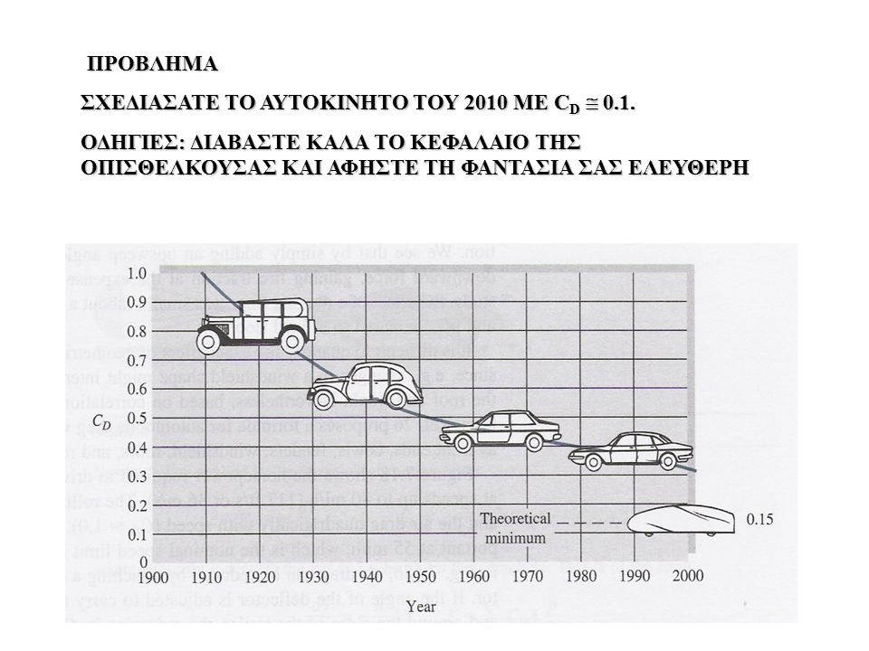 ΠΡΟΒΛΗΜΑ ΣΧΕΔΙΑΣΑΤΕ ΤΟ ΑΥΤΟΚΙΝΗΤΟ ΤΟΥ 2010 ΜΕ C D  0.1. ΟΔΗΓΙΕΣ: ΔΙΑΒΑΣΤΕ ΚΑΛΑ ΤΟ ΚΕΦΑΛΑΙΟ ΤΗΣ ΟΠΙΣΘΕΛΚΟΥΣΑΣ ΚΑΙ ΑΦΗΣΤΕ ΤΗ ΦΑΝΤΑΣΙΑ ΣΑΣ ΕΛΕΥΘΕΡΗ