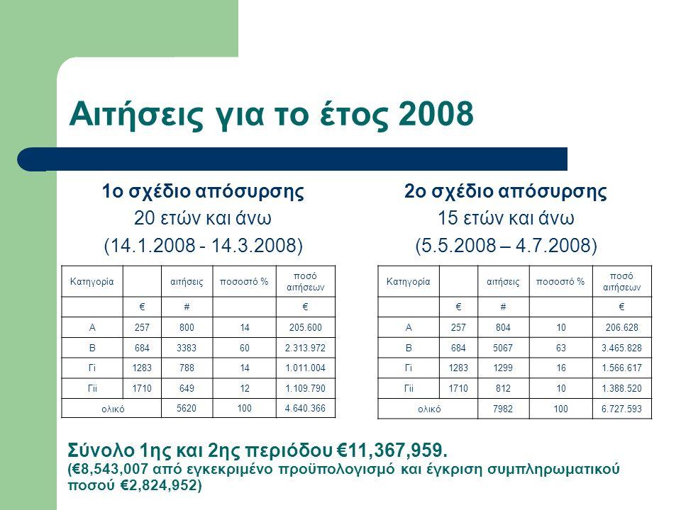 Αιτήσεις για το έτος 2008 1ο σχέδιο απόσυρσης 20 ετών και άνω (14.1.2008 - 14.3.2008) 2ο σχέδιο απόσυρσης 15 ετών και άνω (5.5.2008 – 4.7.2008) Κατηγορία αιτήσειςποσοστό % ποσό αιτήσεων €# € Α25780014205.600 Β6843383602.313.972 Γi1283788141.011.004 Γii1710649121.109.790 ολικό 56201004.640.366 Κατηγορία αιτήσειςποσοστό % ποσό αιτήσεων €# € Α25780410206.628 Β6845067633.465.828 Γi12831299161.566.617 Γii1710812101.388.520 ολικό79821006.727.593 Σύνολο 1ης και 2ης περιόδου €11,367,959.