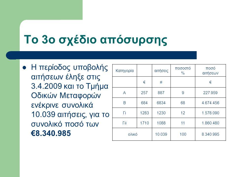 Το 3ο σχέδιο απόσυρσης Η περίοδος υποβολής αιτήσεων έληξε στις 3.4.2009 και το Τμήμα Οδικών Μεταφορών ενέκρινε συνολικά 10.039 αιτήσεις, για το συνολι