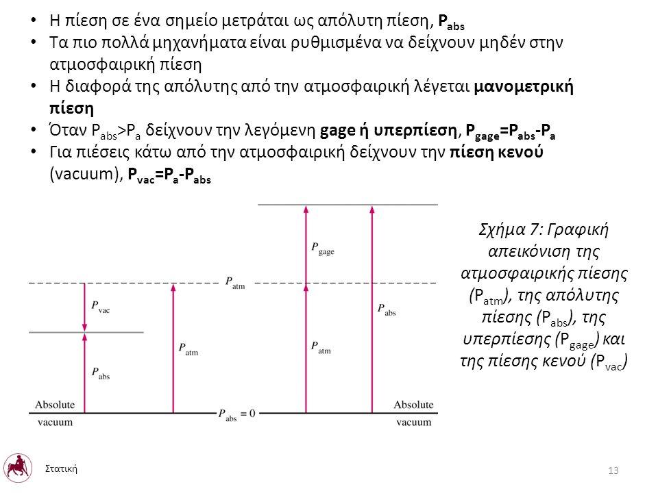Η πίεση σε ένα σημείο μετράται ως απόλυτη πίεση, P abs Τα πιο πολλά μηχανήματα είναι ρυθμισμένα να δείχνουν μηδέν στην ατμοσφαιρική πίεση Η διαφορά της απόλυτης από την ατμοσφαιρική λέγεται μανομετρική πίεση Όταν P abs >P a δείχνουν την λεγόμενη gage ή υπερπίεση, P gage =P abs -P a Για πιέσεις κάτω από την ατμοσφαιρική δείχνουν την πίεση κενού (vacuum), P vac =P a -P abs Σχήμα 7: Γραφική απεικόνιση της ατμοσφαιρικής πίεσης (P atm ), της απόλυτης πίεσης (P abs ), της υπερπίεσης (P gage ) και της πίεσης κενού (P vac ) 13 Στατική