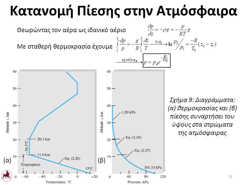 Κατανομή Πίεσης στην Ατμόσφαιρα Με σταθερή θερμοκρασία έχουμε Θεωρώντας τον αέρα ως ιδανικό αέριο Σχήμα 9: Διαγράμματα: (α) θερμοκρασίας και (β) πίεσης συναρτήσει του ύψους στα στρώματα της ατμόσφαιρας (α)(β) 15