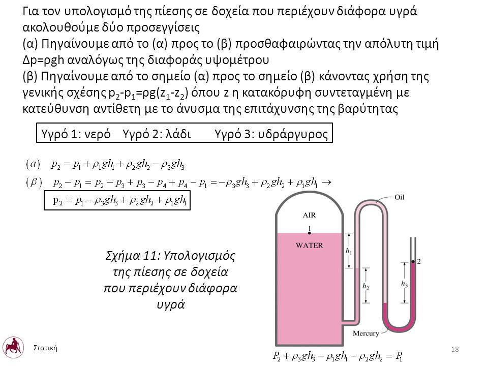 Για τον υπολογισμό της πίεσης σε δοχεία που περιέχουν διάφορα υγρά ακολουθούμε δύο προσεγγίσεις (α) Πηγαίνουμε από το (α) προς το (β) προσθαφαιρώντας την απόλυτη τιμή Δp=ρgh αναλόγως της διαφοράς υψομέτρου (β) Πηγαίνουμε από το σημείο (α) προς το σημείο (β) κάνοντας χρήση της γενικής σχέσης p 2 -p 1 =ρg(z 1 -z 2 ) όπου z η κατακόρυφη συντεταγμένη με κατεύθυνση αντίθετη με το άνυσμα της επιτάχυνσης της βαρύτητας Υγρό 1: νερό Υγρό 2: λάδι Υγρό 3: υδράργυρος Σχήμα 11: Υπολογισμός της πίεσης σε δοχεία που περιέχουν διάφορα υγρά 18 Στατική