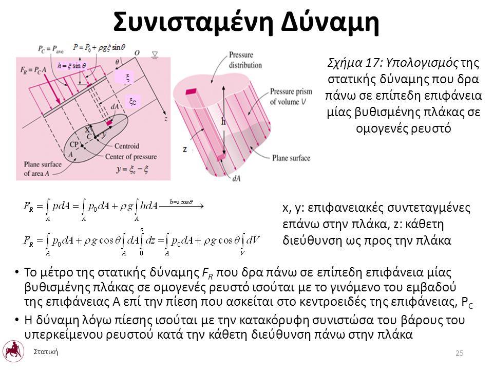 Το μέτρο της στατικής δύναμης F R που δρα πάνω σε επίπεδη επιφάνεια μίας βυθισμένης πλάκας σε ομογενές ρευστό ισούται με το γινόμενο του εμβαδού της επιφάνειας A επί την πίεση που ασκείται στο κεντροειδές της επιφάνειας, P C Η δύναμη λόγω πίεσης ισούται με την κατακόρυφη συνιστώσα του βάρους του υπερκείμενου ρευστού κατά την κάθετη διεύθυνση πάνω στην πλάκα x, y: επιφανειακές συντεταγμένες επάνω στην πλάκα, z: κάθετη διεύθυνση ως προς την πλάκα Συνισταμένη Δύναμη Σχήμα 17: Υπολογισμός της στατικής δύναμης που δρα πάνω σε επίπεδη επιφάνεια μίας βυθισμένης πλάκας σε ομογενές ρευστό Στατική 25