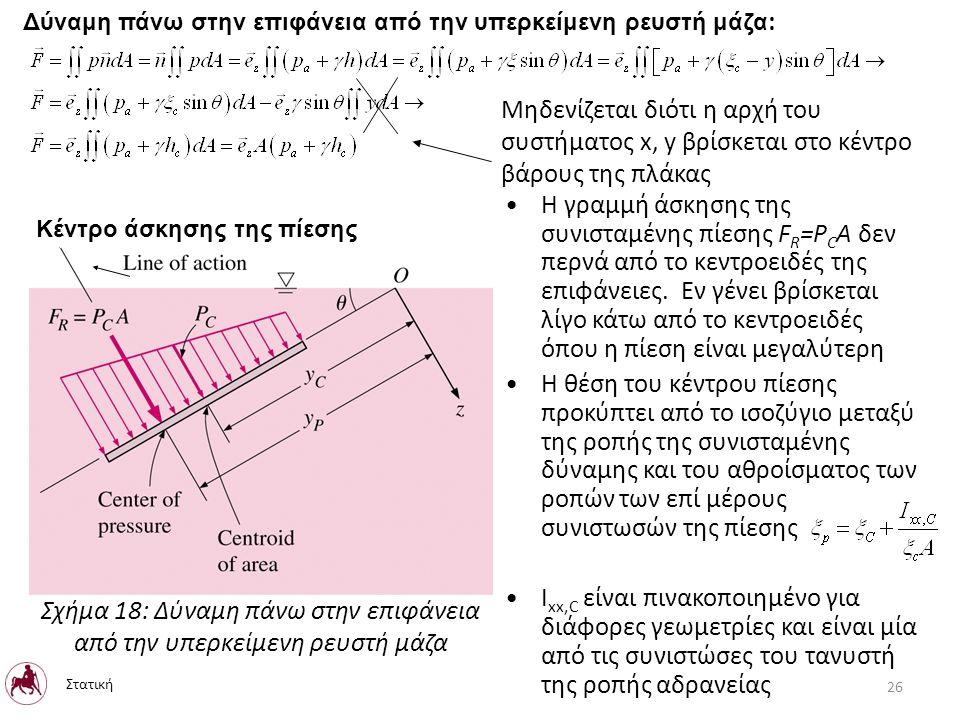 Δύναμη πάνω στην επιφάνεια από την υπερκείμενη ρευστή μάζα : Μηδενίζεται διότι η αρχή του συστήματος x, y βρίσκεται στο κέντρο βάρους της πλάκας Κέντρο άσκησης της πίεσης Η γραμμή άσκησης της συνισταμένης πίεσης F R =P C A δεν περνά από το κεντροειδές της επιφάνειες.