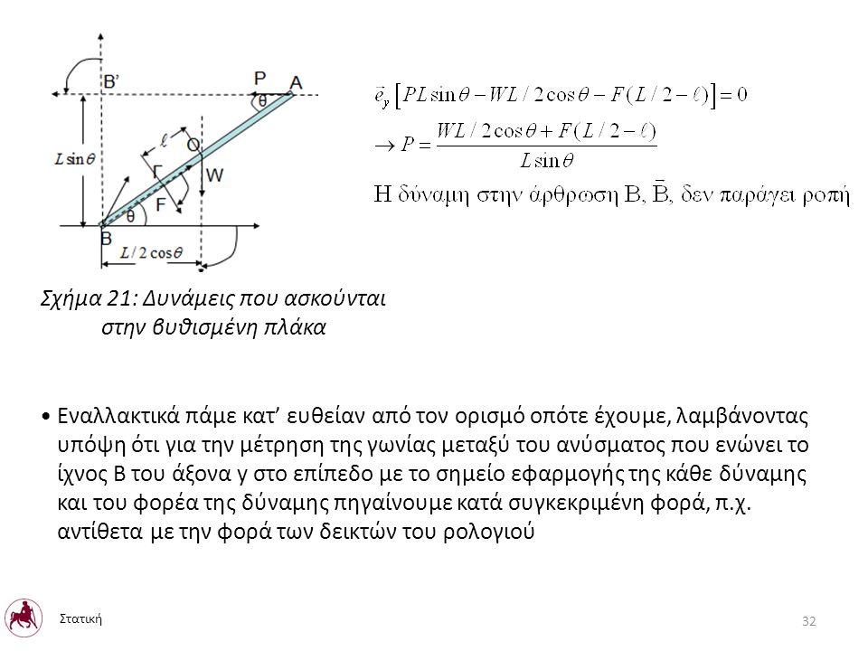 Σχήμα 21: Δυνάμεις που ασκούνται στην βυθισμένη πλάκα Εναλλακτικά πάμε κατ' ευθείαν από τον ορισμό οπότε έχουμε, λαμβάνοντας υπόψη ότι για την μέτρηση της γωνίας μεταξύ του ανύσματος που ενώνει το ίχνος Β του άξονα y στο επίπεδο με το σημείο εφαρμογής της κάθε δύναμης και του φορέα της δύναμης πηγαίνουμε κατά συγκεκριμένη φορά, π.χ.
