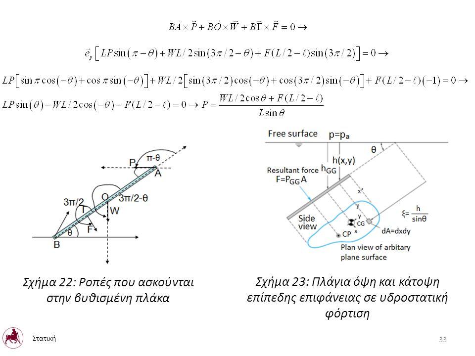 Σχήμα 22: Ροπές που ασκούνται στην βυθισμένη πλάκα Στατική 33 Σχήμα 23: Πλάγια όψη και κάτοψη επίπεδης επιφάνειας σε υδροστατική φόρτιση