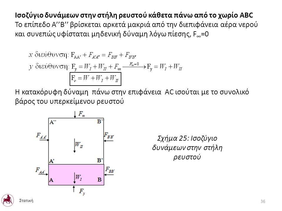 Ισοζύγιο δυνάμεων στην στήλη ρευστού κάθετα πάνω από το χωρίο ABC Το επίπεδο A''B'' βρίσκεται αρκετά μακριά από την διεπιφάνεια αέρα νερού και συνεπώς υφίσταται μηδενική δύναμη λόγω πίεσης, F ∞ =0 Η κατακόρυφη δύναμη πάνω στην επιφάνεια AC ισούται με το συνολικό βάρος του υπερκείμενου ρευστού Σχήμα 25: Ισοζύγιο δυνάμεων στην στήλη ρευστού Στατική 36