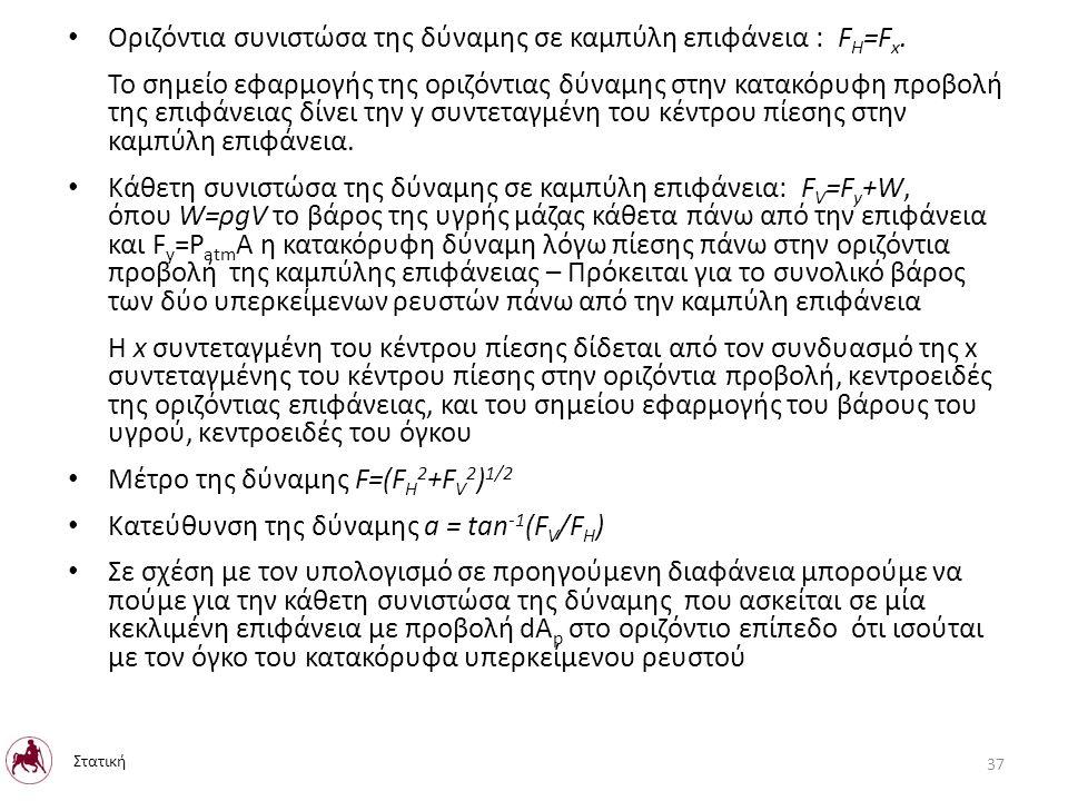 Οριζόντια συνιστώσα της δύναμης σε καμπύλη επιφάνεια : F H =F x.