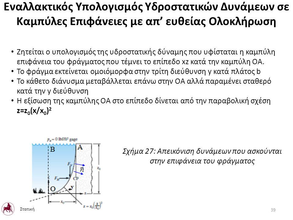 Εναλλακτικός Υπολογισμός Υδροστατικών Δυνάμεων σε Καμπύλες Επιφάνειες με απ' ευθείας Ολοκλήρωση Ζητείται ο υπολογισμός της υδροστατικής δύναμης που υφίσταται η καμπύλη επιφάνεια του φράγματος που τέμνει το επίπεδο xz κατά την καμπύλη ΟΑ.