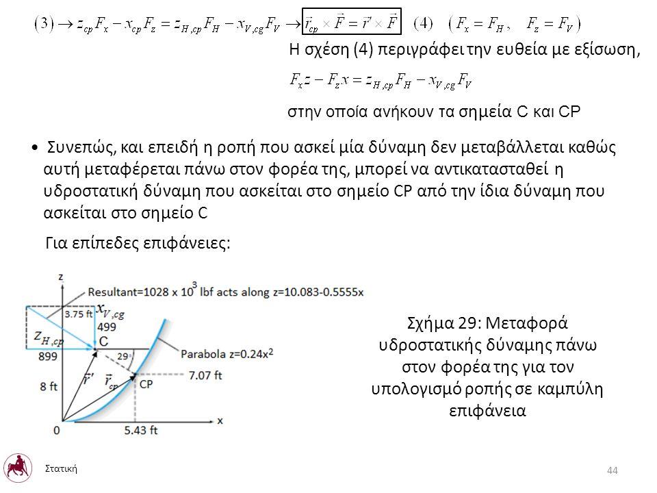 Η σχέση (4) περιγράφει την ευθεία με εξίσωση, στην οποία ανήκουν τα σημεία C και CP Συνεπώς, και επειδή η ροπή που ασκεί μία δύναμη δεν μεταβάλλεται καθώς αυτή μεταφέρεται πάνω στον φορέα της, μπορεί να αντικατασταθεί η υδροστατική δύναμη που ασκείται στο σημείο CP από την ίδια δύναμη που ασκείται στο σημείο C Για επίπεδες επιφάνειες: Σχήμα 29: Μεταφορά υδροστατικής δύναμης πάνω στον φορέα της για τον υπολογισμό ροπής σε καμπύλη επιφάνεια Στατική 44