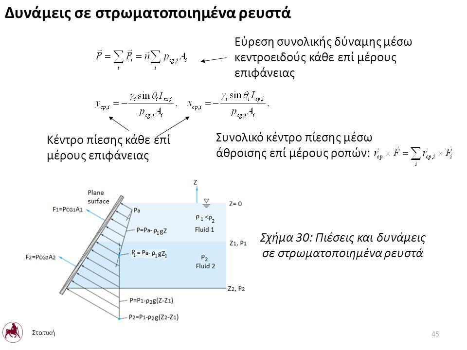 Δυνάμεις σε στρωματοποιημένα ρευστά Κέντρο πίεσης κάθε επί μέρους επιφάνειας Εύρεση συνολικής δύναμης μέσω κεντροειδούς κάθε επί μέρους επιφάνειας Συνολικό κέντρο πίεσης μέσω άθροισης επί μέρους ροπών: Σχήμα 30: Πιέσεις και δυνάμεις σε στρωματοποιημένα ρευστά Στατική 45