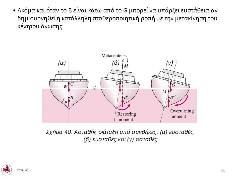 Ακόμα και όταν το Β είναι κάτω από το G μπορεί να υπάρξει ευστάθεια αν δημιουργηθεί η κατάλληλη σταθεροποιητική ροπή με την μετακίνηση του κέντρου άνωσης Σχήμα 40: Ασταθής διάταξη υπό συνθήκες: (α) ευσταθές, (β) ευσταθές και (γ) ασταθές Στατική 55 (α) (β) (γ)