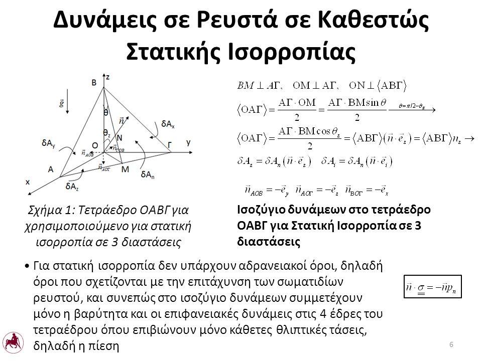 L το μήκος του σκάφους στην y κατεύθυνση Σχήμα 41: Ευστάθεια πλωτού σώματος Στατική Α Β Γ Δ x0x0 z0z0 a b y0y0 B0B0 G0G0 Η2Η2 Ε Ζ Ο