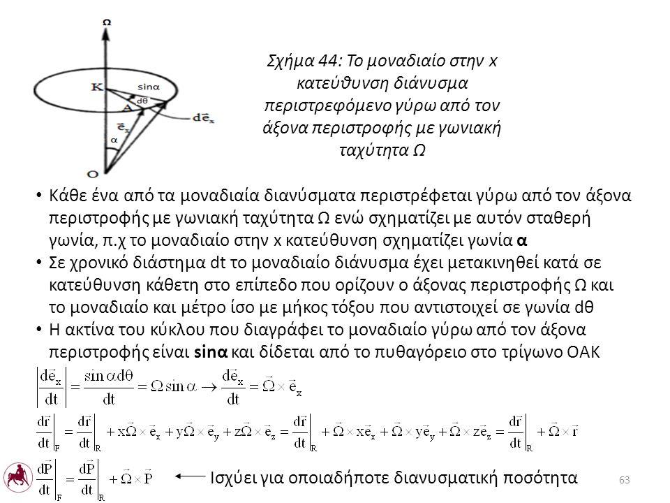 Κάθε ένα από τα μοναδιαία διανύσματα περιστρέφεται γύρω από τον άξονα περιστροφής με γωνιακή ταχύτητα Ω ενώ σχηματίζει με αυτόν σταθερή γωνία, π.χ το μοναδιαίο στην x κατεύθυνση σχηματίζει γωνία α Σε χρονικό διάστημα dt το μοναδιαίο διάνυσμα έχει μετακινηθεί κατά σε κατεύθυνση κάθετη στο επίπεδο που ορίζουν ο άξονας περιστροφής Ω και το μοναδιαίο και μέτρο ίσο με μήκος τόξου που αντιστοιχεί σε γωνία dθ Η ακτίνα του κύκλου που διαγράφει το μοναδιαίο γύρω από τον άξονα περιστροφής είναι sinα και δίδεται από το πυθαγόρειο στο τρίγωνο ΟΑΚ Σχήμα 44: Το μοναδιαίο στην x κατεύθυνση διάνυσμα περιστρεφόμενο γύρω από τον άξονα περιστροφής με γωνιακή ταχύτητα Ω 63 Ισχύει για οποιαδήποτε διανυσματική ποσότητα