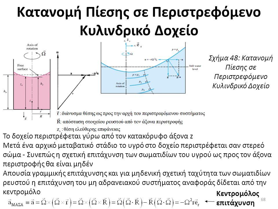 Κατανομή Πίεσης σε Περιστρεφόμενο Κυλινδρικό Δοχείο Το δοχείο περιστρέφεται γύρω από τον κατακόρυφο άξονα z Μετά ένα αρχικό μεταβατικό στάδιο το υγρό στο δοχείο περιστρέφεται σαν στερεό σώμα - Συνεπώς η σχετική επιτάχυνση των σωματιδίων του υγρού ως προς τον άξονα περιστροφής θα είναι μηδέν Απουσία γραμμικής επιτάχυνσης και για μηδενική σχετική ταχύτητα των σωματιδίων ρευστού η επιτάχυνση του μη αδρανειακού συστήματος αναφοράς δίδεται από την κεντρομόλο Κεντρομόλος επιτάχυνση Σχήμα 48: Κατανομή Πίεσης σε Περιστρεφόμενο Κυλινδρικό Δοχείο 68
